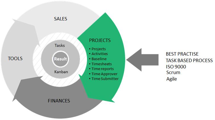 Projects_module