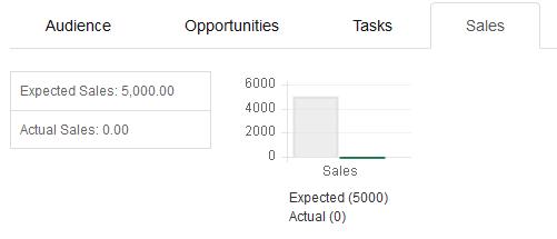 campaign_sales2