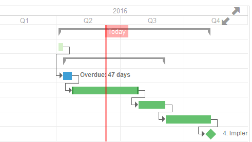Project_Gantt_today_line2