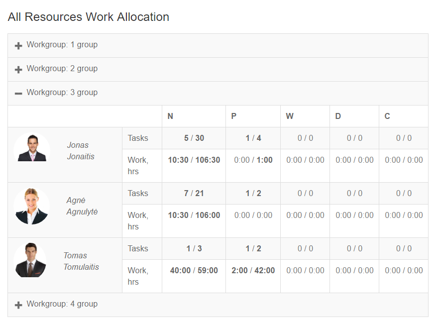 All_resources_work_allocation
