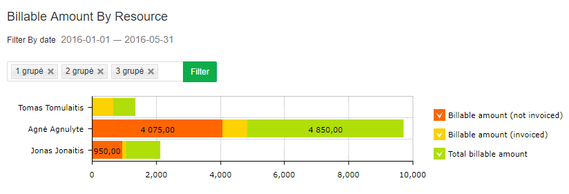 Billable_amount_by_resource