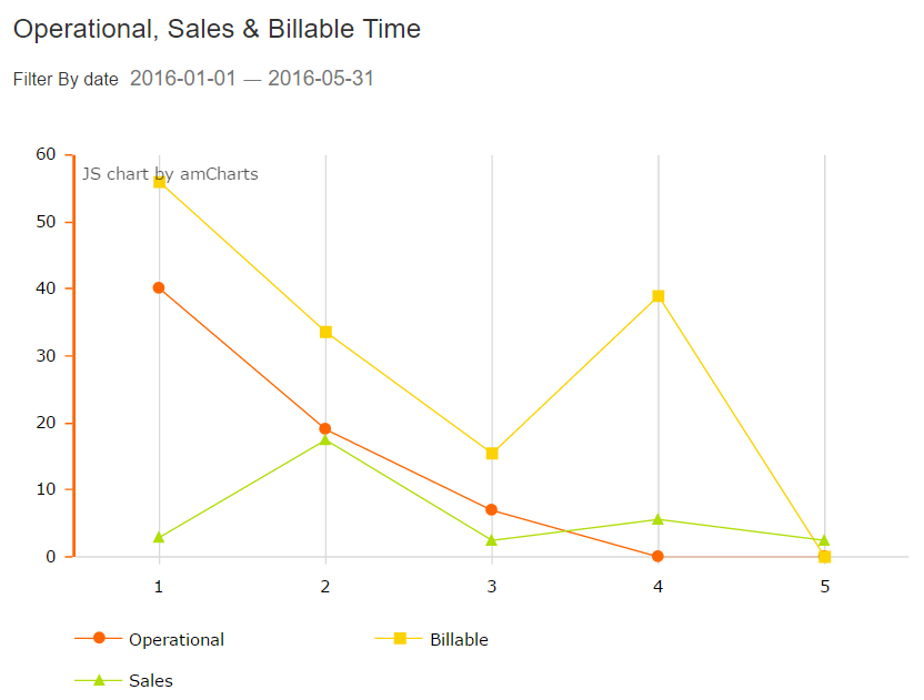 widget16_operational_sales_billable_timePNG