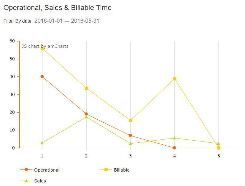 widget16_operational_sales_billable_timePNG