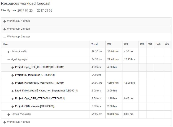 widget25_resources_workload_forecast1