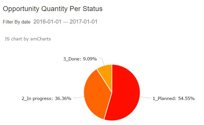 widget4_Opportunity_quantity_per_status